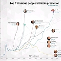 From $100 to $1 Million, Here are the 11 Most Outrageous Bitcoin Predictions