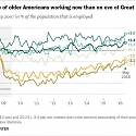 More Older Americans are Working, and Working More, Than They Used to