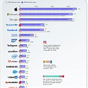 (Infographic) World's most valuable tech brands 2020