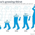 Bottled Water Overtakes Soda as America's No.1 Drink