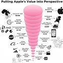 How Big is Apple ? This Visualization Puts Things Into Perspective