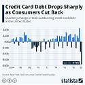 Credit Card Debt Drops Sharply as Consumers Cut Back