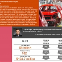 (PDF) PwC - Global Automotive Deals Insights: Q2 2019