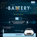 (Infographic) The Critical Ingredients Needed to Fuel the Battery Boom