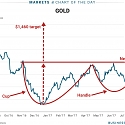 Gold's Chart Has 'One of The Most Bullish' Patterns Around