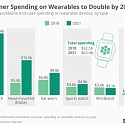 Consumer Spending on Wearables to Double by 2021
