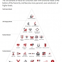 (PDF) Bain - Delivering What Consumers Really Value