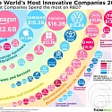 The Most Innovative Companies in 2018