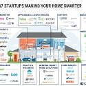 (Infographic) Smart Home Market Map : 67 Startups In Home Automation