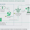 (PDF) BCG - Building a Better B2B Demand Center