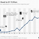 Apple's Road to $1 Trillion