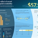 [Infographic] The Ripple Effect of Record Venture Capital Availability