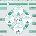 (PDF) BCG - A New Approach to Organization Design