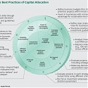 (PDF) BCG - The Art of Capital Allocation