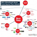 What Networks Does BuzzFeed Actually Use ?