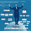 Here Are 8 Industries Being Disrupted By Elon Musk