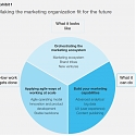 (PDF) Mckinsey - Building a Marketing Organization That Drives Growth Today