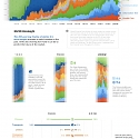 (Infographic) Visualizing 200 Years of U.S. Stock Market Sectors
