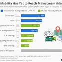 Shared Mobility Has Yet to Reach Mainstream Adoption
