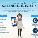 (Infographic) Understanding the Millennium Traveler