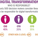 Is Your Business Ready for the Impending Digital Transformation ? Many Surveyed Say No.