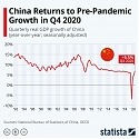 China Returns to Pre-Pandemic Growth in Q4 2020