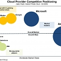 Cloud Market Growth Rate Nudges Up as Amazon and Microsoft Solidify Leadership