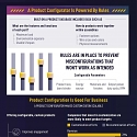 (Infographic) How eCommerce Benefits from Product Configuration