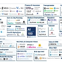 The Top 100 AI Startups Of 2020 : Where Are They Now ?