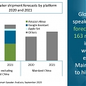 Global Smart Speaker Market 2021 Forecast