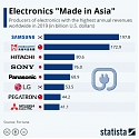 "Electronics ""Made in Asia"""