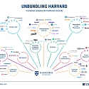 (Infographic) Unbundling Harvard: How The Traditional University Is Being Disrupted