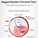 (Infographic) A Snapshot of the Global Personal Tech Market