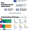 (Infographic) Inside ESG Ratings : How Companies are Scored
