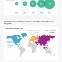 (Infographic) The 2020 Global CVC Report