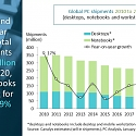 Global PC Market Ends 2020 on a High with 25% Growth in Q4