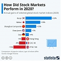 How Did Stock Markets Perform in 2020 ?