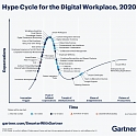 6 Trends on the Gartner Hype Cycle for the Digital Workplace, 2020