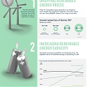 (Infographic) Capturing the Renewable Energy Shift