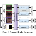 (Paper) Microsoft Researchers Develop Assistive Eye-Tracking AI That Works on Any Device