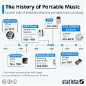 The History of Portable Music
