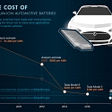 (Infographic) Explaining the Surging Demand for Lithium-Ion Batteries