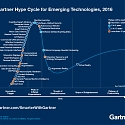 Gartner Hype Cycles 2016 : Major Trends and Emerging Technologies