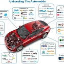 (Infographic) Disrupting The Auto Industry : The Startups That Are Unbundling The Car