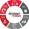 (Infographic) Top 3 Elements of Internet of Things Success